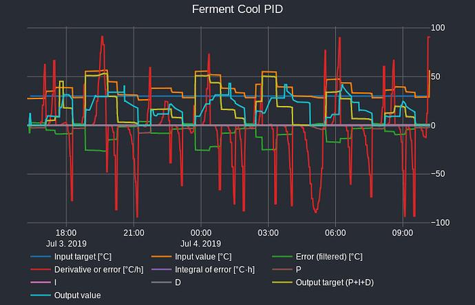 coolPID_graph_18h