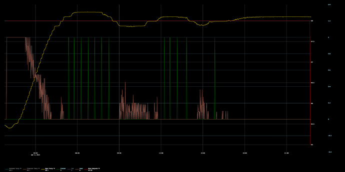graph(4)