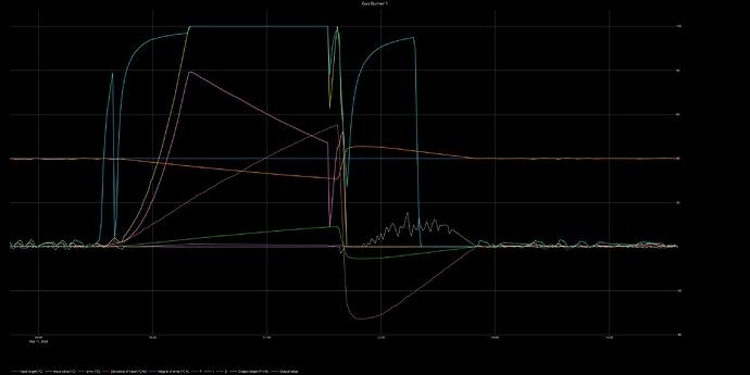 Gas_Burner_1_PID_graph