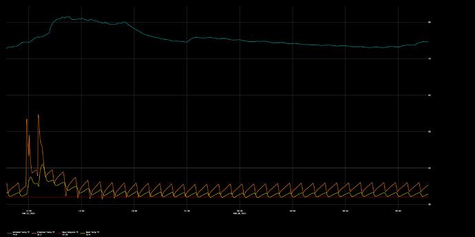 graph(2)