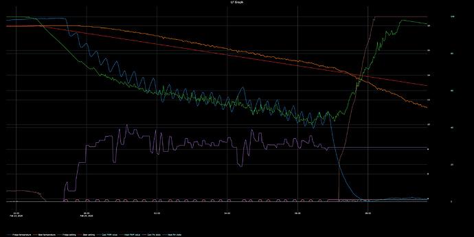 LF Graph