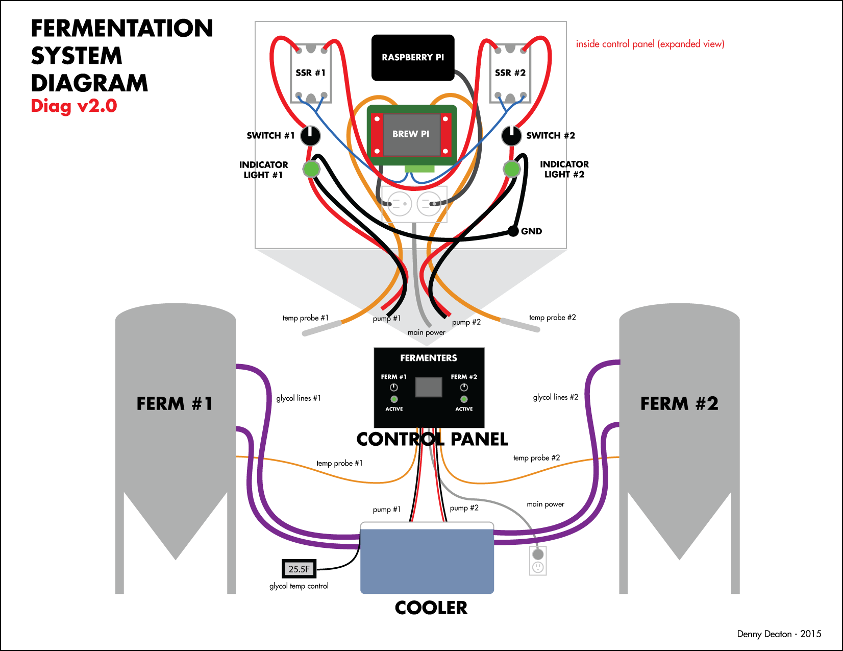 fermentation system design looking for feedback hardware hot line through the ssr and the controls are coming from the brewpi spark all ground wires now go directly to the lights and then on to the pumps