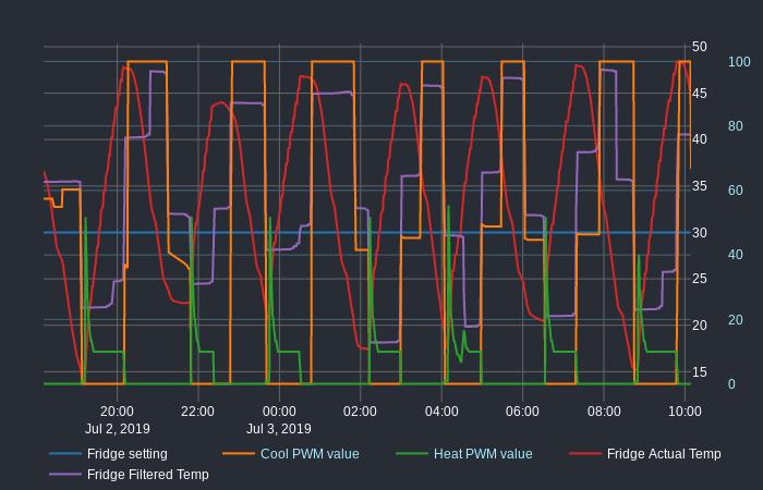 graph_duration_16h