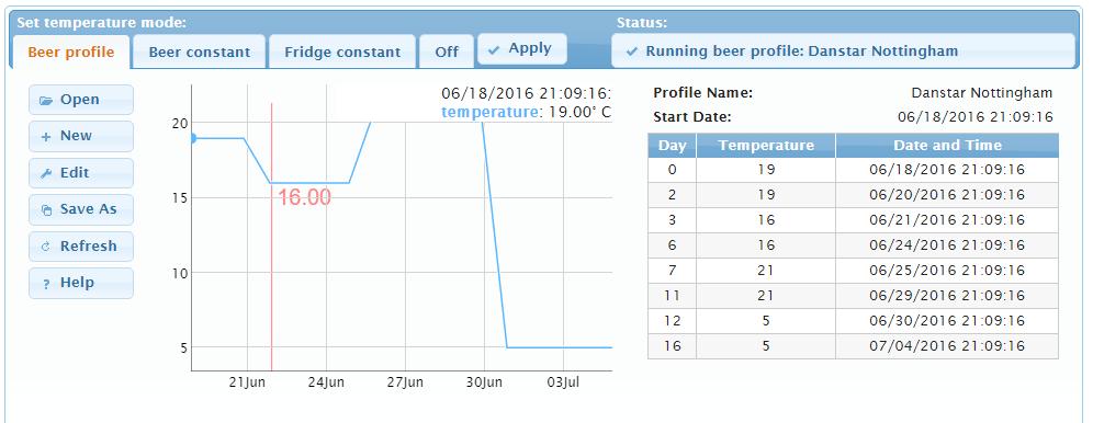DanStar Nottingham Ale Yeast Profile - Temperature Profiles